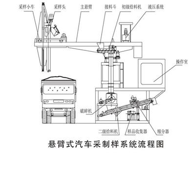 悬臂式汽车采样机结构图