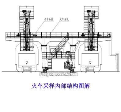 火车采样内部结构图